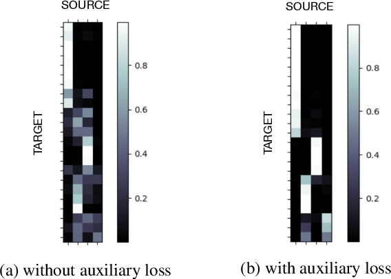 Figure 1 for Controlling Utterance Length in NMT-based Word Segmentation with Attention