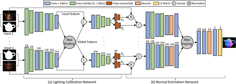Figure 1 for Self-calibrating Deep Photometric Stereo Networks