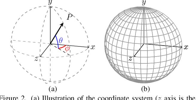 Figure 3 for Self-calibrating Deep Photometric Stereo Networks