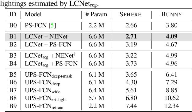 Figure 4 for Self-calibrating Deep Photometric Stereo Networks