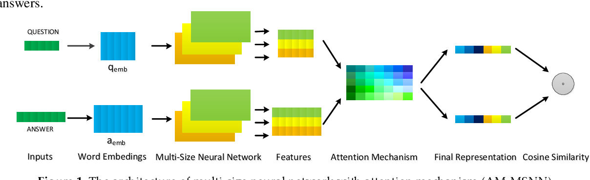 Figure 1 for A Multi-Size Neural Network with Attention Mechanism for Answer Selection