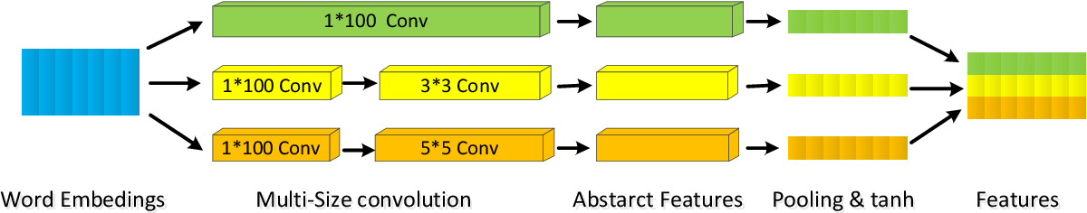 Figure 3 for A Multi-Size Neural Network with Attention Mechanism for Answer Selection