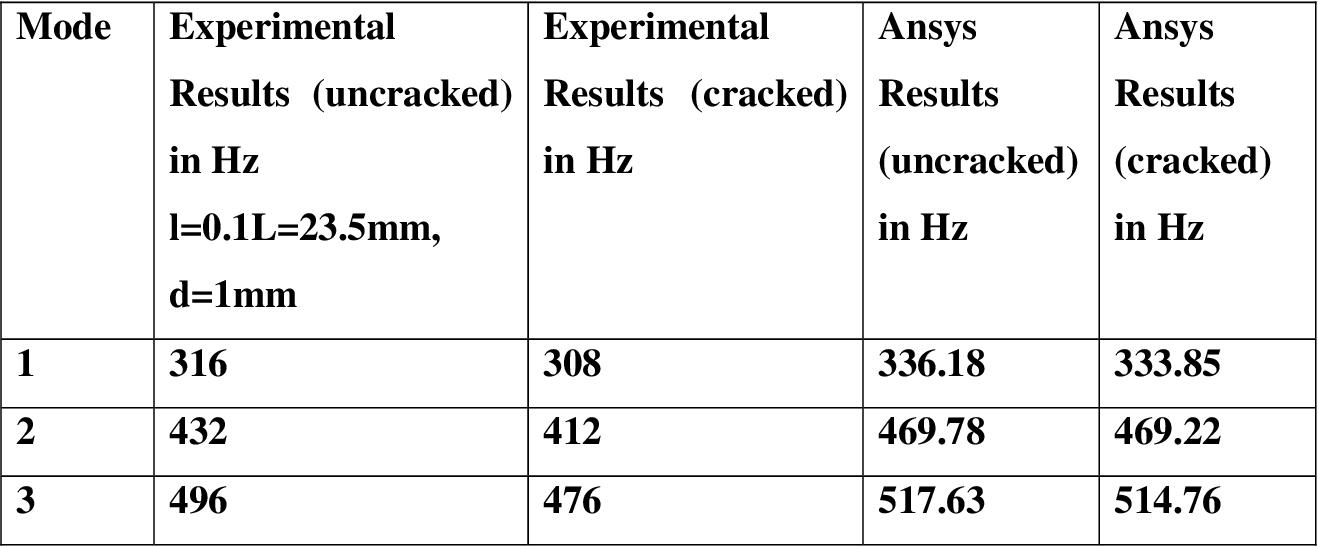 PDF] Vibration Analysis of Cracked Hybrid Composite Plates using