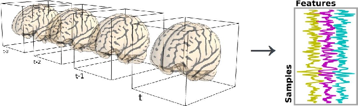 Figure 1 for Machine Learning for Neuroimaging with Scikit-Learn