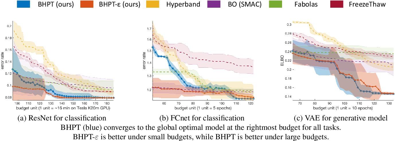Figure 4 for Hyper-parameter Tuning under a Budget Constraint