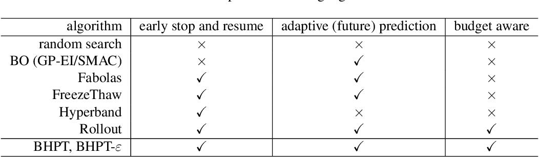 Figure 1 for Hyper-parameter Tuning under a Budget Constraint