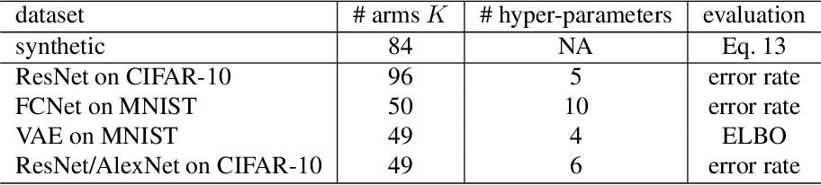 Figure 3 for Hyper-parameter Tuning under a Budget Constraint