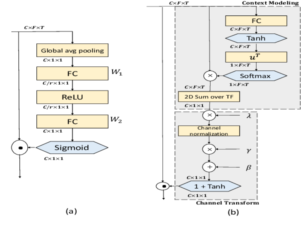Figure 1 for Speaker Representation Learning using Global Context Guided Channel and Time-Frequency Transformations
