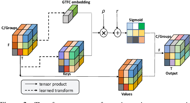 Figure 3 for Speaker Representation Learning using Global Context Guided Channel and Time-Frequency Transformations