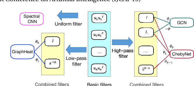 Figure 1 for Graph Convolutional Networks using Heat Kernel for Semi-supervised Learning