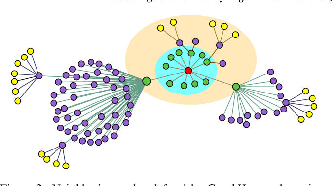 Figure 3 for Graph Convolutional Networks using Heat Kernel for Semi-supervised Learning