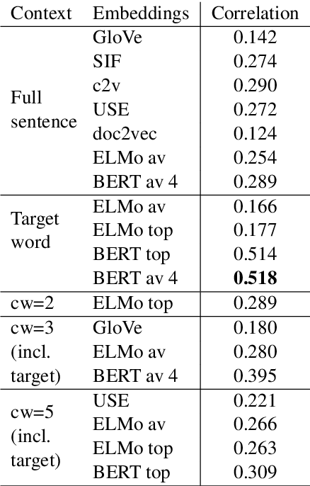 Figure 3 for Word Usage Similarity Estimation with Sentence Representations and Automatic Substitutes