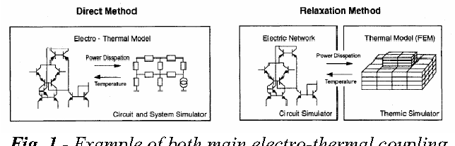 Figure 1 from Electro-thermal Simulation of a DC/DC Converter using