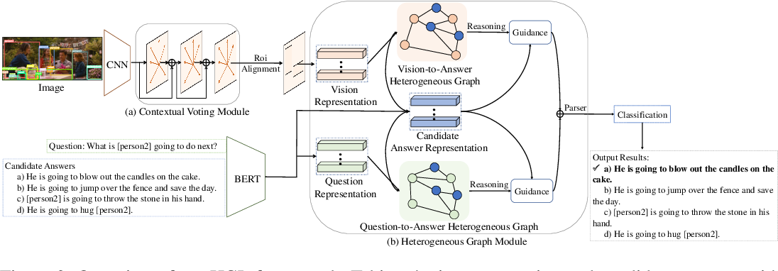 Figure 3 for Heterogeneous Graph Learning for Visual Commonsense Reasoning