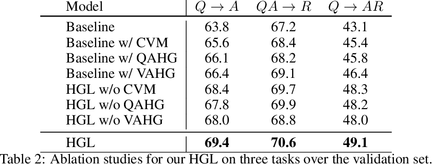 Figure 4 for Heterogeneous Graph Learning for Visual Commonsense Reasoning