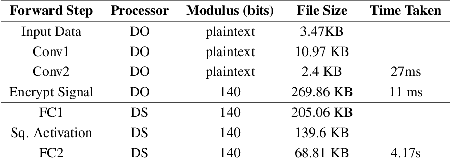 Figure 4 for Syft 0.5: A Platform for Universally Deployable Structured Transparency