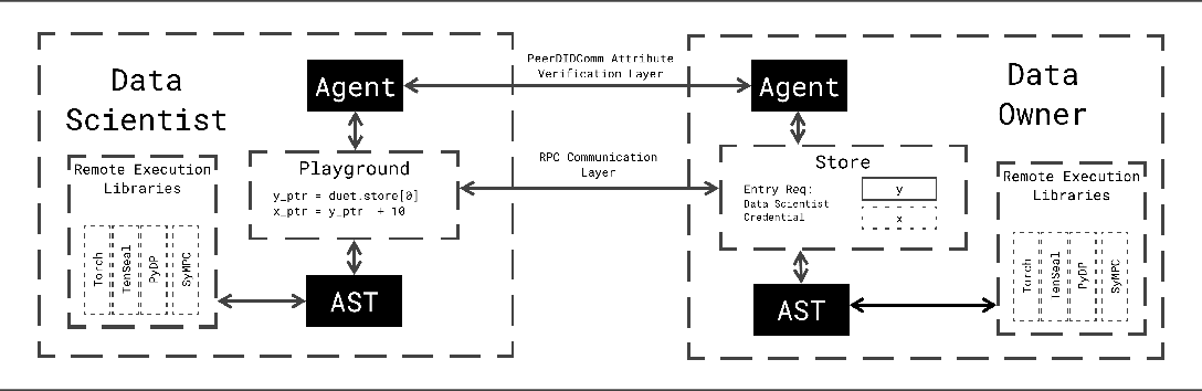 Figure 1 for Syft 0.5: A Platform for Universally Deployable Structured Transparency