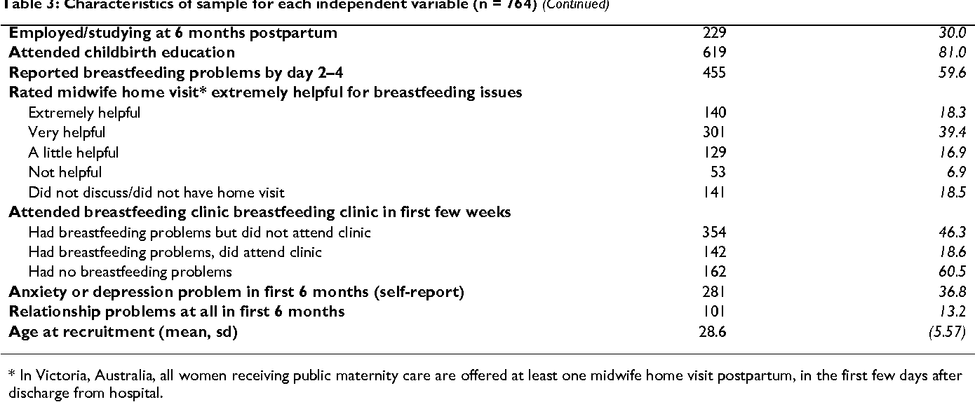 Factors associated with breastfeeding at six months postpartum in a