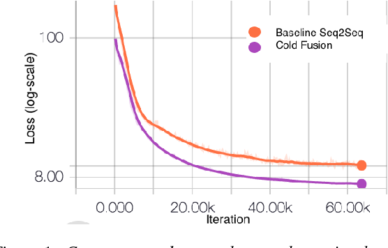 Figure 2 for Cold Fusion: Training Seq2Seq Models Together with Language Models