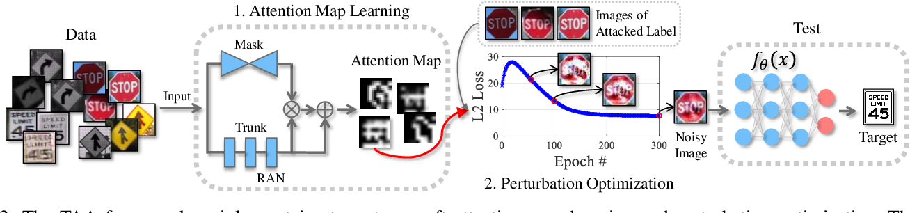 Figure 2 for Targeted Attention Attack on Deep Learning Models in Road Sign Recognition