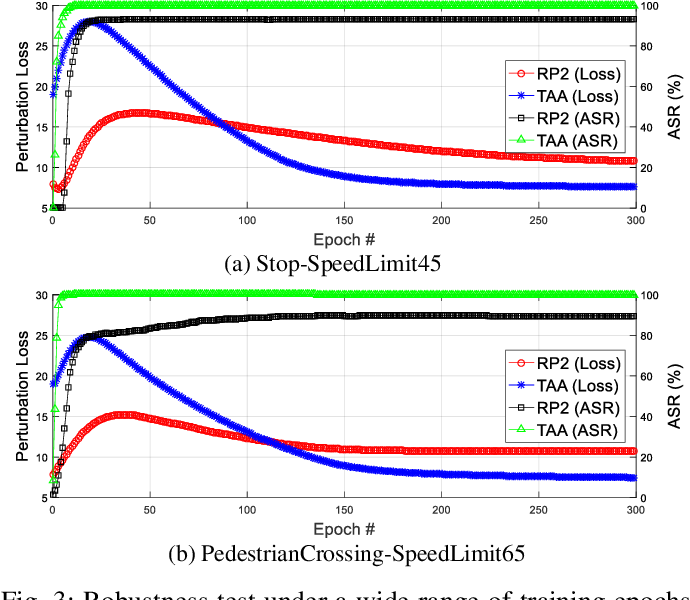 Figure 3 for Targeted Attention Attack on Deep Learning Models in Road Sign Recognition