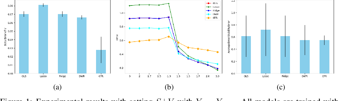 Figure 1 for Stable Learning via Causality-based Feature Rectification