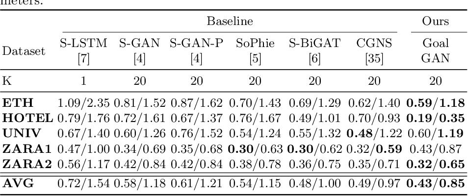 Figure 2 for Goal-GAN: Multimodal Trajectory Prediction Based on Goal Position Estimation