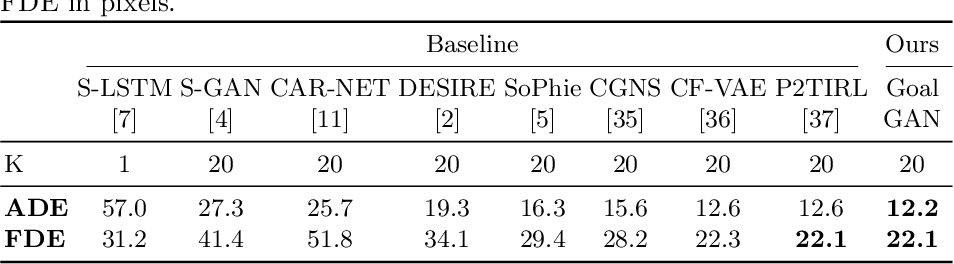 Figure 4 for Goal-GAN: Multimodal Trajectory Prediction Based on Goal Position Estimation