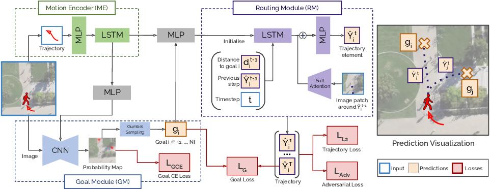 Figure 3 for Goal-GAN: Multimodal Trajectory Prediction Based on Goal Position Estimation