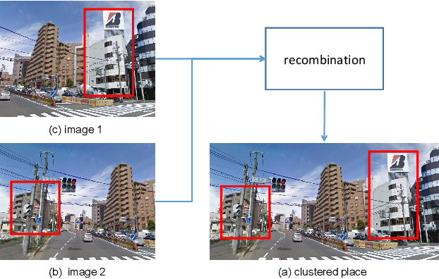 Figure 1 for Place Clustering-based Feature Recombination for Visual Place Recognition