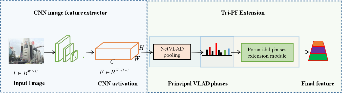Figure 3 for Place Clustering-based Feature Recombination for Visual Place Recognition