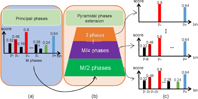Figure 4 for Place Clustering-based Feature Recombination for Visual Place Recognition