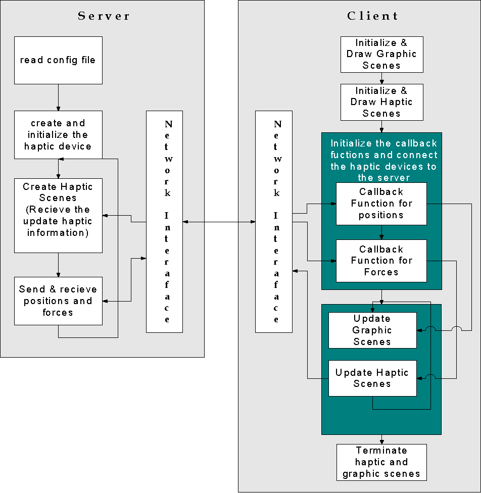 Figure 5. The system architecture