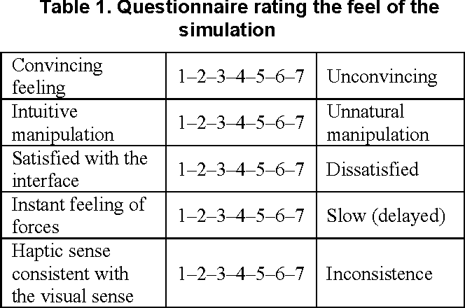 Table 1. Questionnaire rating the feel of the simulation