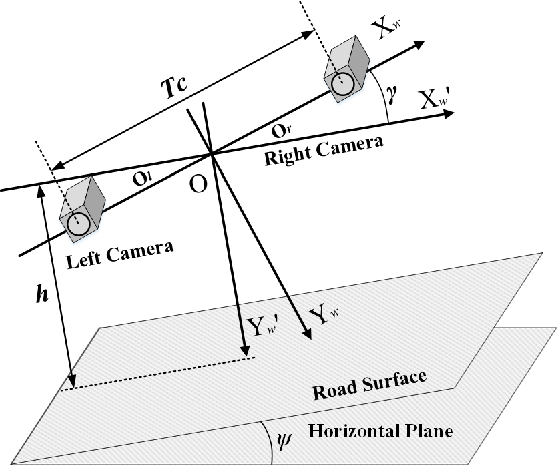 Figure 1 for A Novel Disparity Transformation Algorithm for Road Segmentation