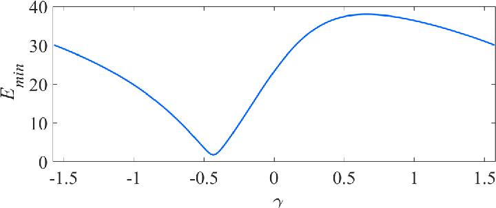 Figure 3 for A Novel Disparity Transformation Algorithm for Road Segmentation