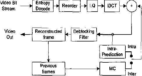 Figure 2 From H264 Decoder Optimization Exploiting Simd