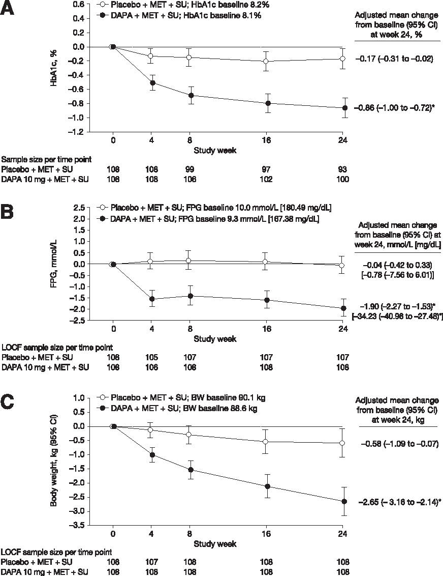 Figure 1—Change from baseline over 24 weeks in (A) HbA1c (longitudinal repeated measurements), (B) FPG (ANCOVA, LOCF), and (C) body weight (ANCOVA, LOCF). Excluding data after rescue. *P , 0.0001 vs. placebo. DAPA, dapagliflozin; MET, metformin; SU, sulfonylurea.