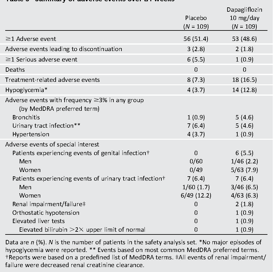 Table 3—Summary of adverse events over 24 weeks