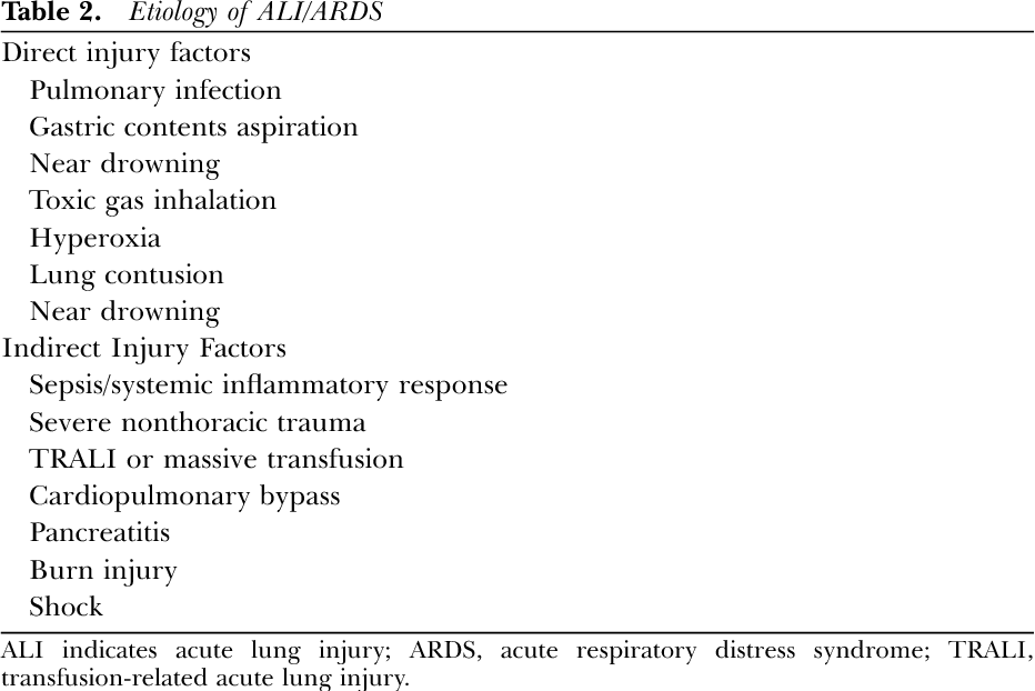Adult respiratory distress can believe