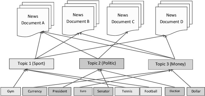 Figure 1 for Natural Language Processing via LDA Topic Model in Recommendation Systems