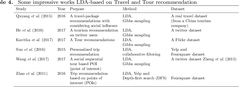 Figure 4 for Natural Language Processing via LDA Topic Model in Recommendation Systems