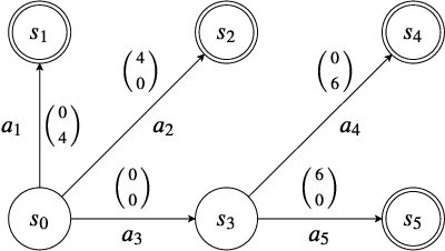 Figure 1 for Convex Hull Monte-Carlo Tree Search