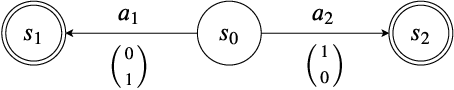 Figure 2 for Convex Hull Monte-Carlo Tree Search