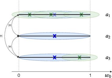 Figure 3 for Convex Hull Monte-Carlo Tree Search