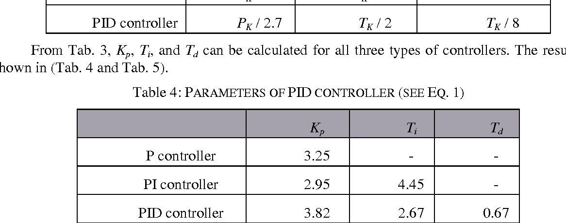Table 4 from DESIGN OF PID CONTROLLER FOR PLC - Semantic Scholar