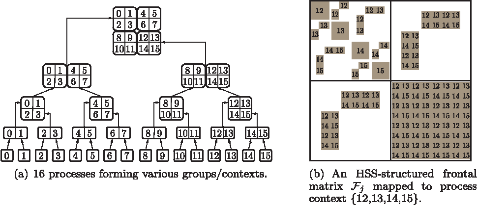 Figure 9 from A Parallel Geometric Multifrontal Solver Using