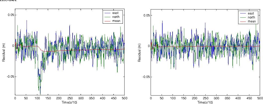 Figure 6 Innovation sequence plots of a time correlated acceleration model (left) and adapted time correlated velocity and acceleration (right).