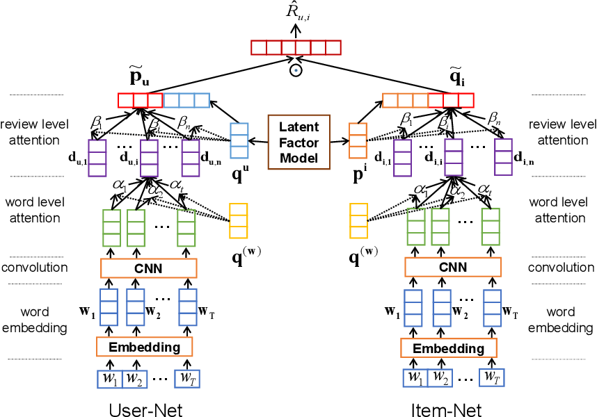 Figure 1 for Neural Review Rating Prediction with Hierarchical Attentions and Latent Factors