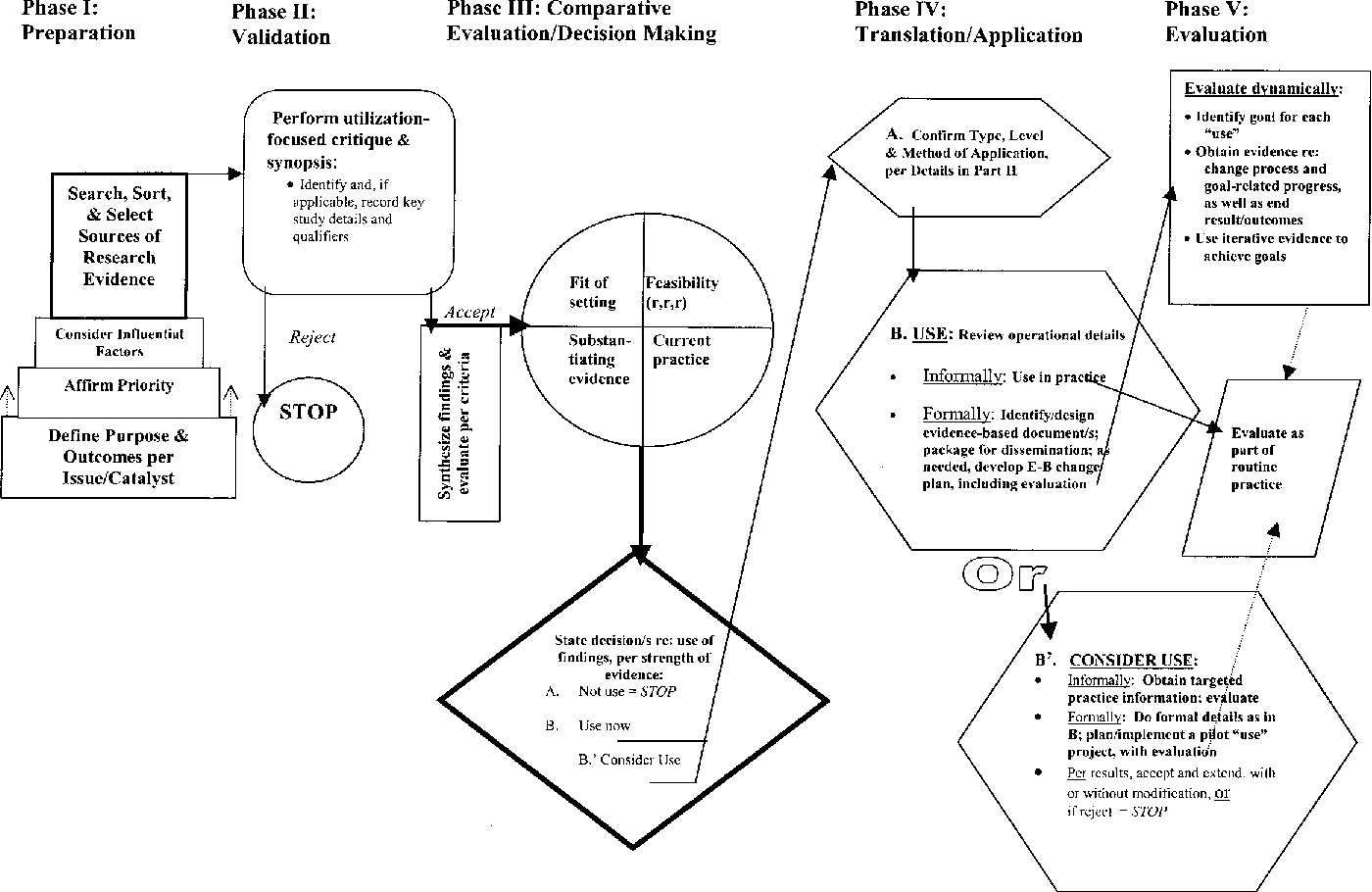 Updating the stetler model of research utilization